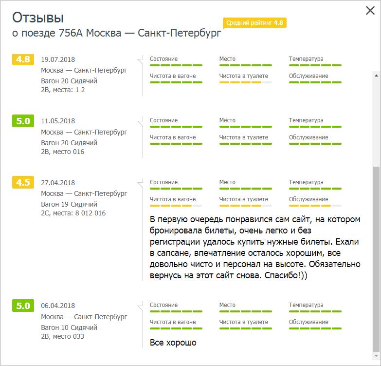Отзывы о поезде на сайте Поезд.ру